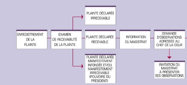 plainte_schemafinal1.jpg